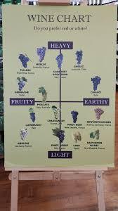 Wine Chart Do You Prefer Red Or White Heavy Merlot Shiraz