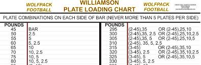Weight Loading Chart Weight Room Charts 4revs Leaderboards