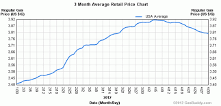 2012 Gas Prices Chart Chart Of The Day Gas Prices Are Heading Back Down