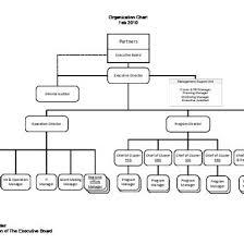 Partnership Organization Chart Vyly03q5dznm