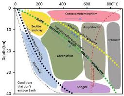 Metamorphic Facies Chart Chapter 10 Metamorphism And Metamorphic Rocks Introduction