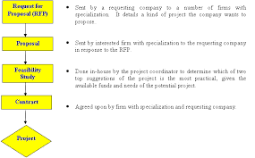 Research Proposal Flow Chart Example Procedure Of Establishing Proposal Proposal Guidelines