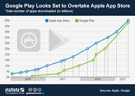 Chart Making App Chart Google Play Looks Set To Overtake Apples App Store