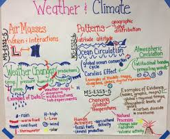 Weather Anchor Chart Ms Weather And Climate Anchor Charts The Wonder Of Science