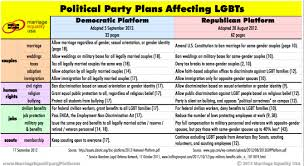 Chart 12 Ways The Republican Party Stands Against Gay