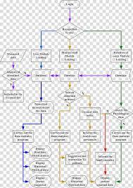 Flow Chart System Flowchart System Data Flow Diagram Symbol Dental Template