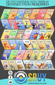 Chansey Iv Chart Cp For 100 Iv Research Rewards Infographic March April