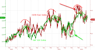 Csfb Index Chart Bearish Enough To Buy The Real Fear Index Says Not So Fast
