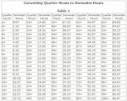 Quarter Hour Time Conversion Chart 74 Qualified Conversion Chart Hours To Seconds