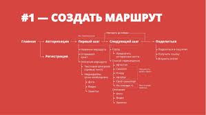 Дипломный проект Сервис для самостоятельных путешественников on map ЛОСКУТНЫЙ ПРОТОТИП 25