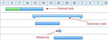Gantt Chart Milestones Elegant Photography Of Gantt Chart Milestones Chart Design