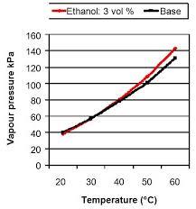 Alcohol Evaporation Temperature Chart Amf
