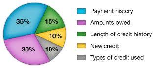 Credit Score Breakdown Pie Chart New Credit Score Formula On Horizon Washington State