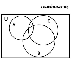 Venn Diagram Intersection Proving Distributive Law Of Sets By Venn Diagram Intersection Of Set