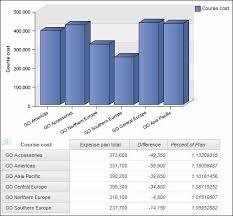 Ibm Cognos Business Intelligence Version Getting Started