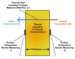 Thermal Conductivity Conversion Chart Heat Flux Wikipedia