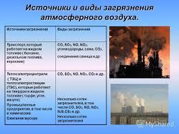 Презентация на тему Загрязнение окружающей среды Загрязнение  6 Источники и виды загрязнения атмосферного