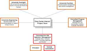 Princeton University Organizational Chart Building A Modern Computing Infrastructure At Princeton