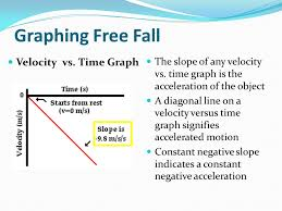 Free Fall Powerpoint Freely Falling Bodies Ppt