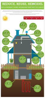 Reduce, Reuse, Remodel! | Eco-Friendly Tips For your Home ...