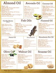High Heat Cooking Oil Chart Cooking With Oils Chart In 2019 Healthy Oils Healthy