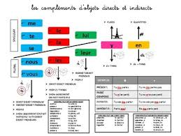 Possessive Pronouns In French Chart Pronoun Charts Worksheets Teaching Resources Tpt