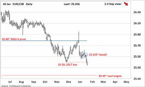 Forex Analysis Chart Eur Czk Update Losing 2017 Low