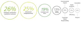 ms millennials want business to shift its purpose deloitte share the above image here