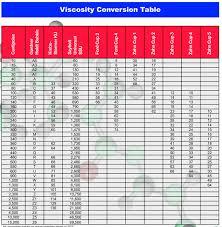 Zahn 2 Ford 4 Viscosity Charts