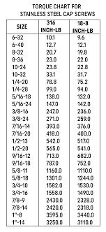 Brass Bolt Torque Chart