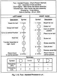 Two Handed Process Chart Diagrammatic Aids Used In Recording Work Industries