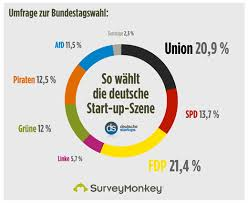 Die bundestagswahl 2021 im oberbergischen kreis alle informationen zur wahl am 26. Umfrage Zur Bundestagswahl Grunder Wahlen Fdp Deutsche Startups De
