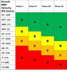 Iso 10816 3 Vibration Severity Chart