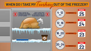 Turkey Thawing Chart When Should You Take Your Thanksgiving Turkey Out Of The