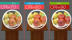 Color Rendering Index CRI Basics – DIY