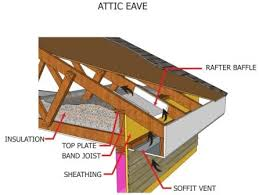 attic insulation installation. Simple Insulation In Order To Maintain The Free Flow Of Outside Air It Is Recommended That  Polystyrene Or Plastic Roof Baffles Are Installed Where Joists Meet  To Attic Insulation Installation