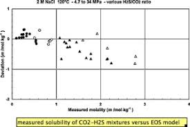 H2s Partial Pressure Chart The Solubility Of Co2 H2s Mixtures In Water And 2 M Nacl