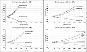 Hemodynamic Evaluation Of Avalon Elite Bi Caval Dual Lumen