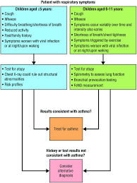 Asthma Symptom Chart Diagnostic Flow Chart For Childhood Asthma Adapted From The