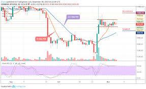Bitcoin Price Prediction Btc Usd Consolidates At 9 350