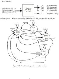 state diagram sequential circuit the wiring diagram sequential circuit design the state diagram and chegg circuit diagram