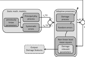 Two Hand Process Chart Flow Chart Of The Model Based Feature Extraction Approach