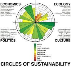 Acu Org Chart
