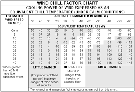 Army Pt Weather Chart 44 True Army Pt Uniform Temperature Guide