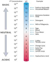 The Ph Scale Chemistry For Non Majors