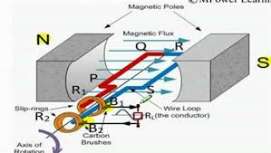 alternating current generator diagram. alternating current generator diagram