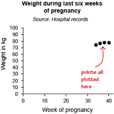Week 8 Communicating With Data 2 5 Choosing The Scales For