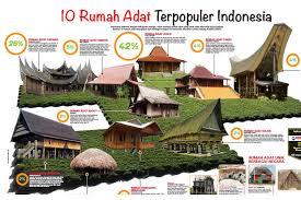 Rumah kebaya memiliki bentuk atap yang menyerupai pelana yang dilipat rapi terutama jika dilihat dari samping. 10 Rumah Adat Terpopuler Indonesia Ada Di Mana Saja Okezone Economy