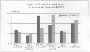 Population Bar Chart C The Bar Chart Below Shows The Highest Qualification Attained