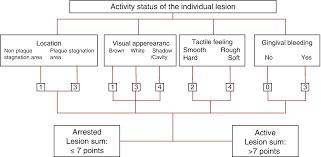 Visual Detection Criteria Using The International Caries